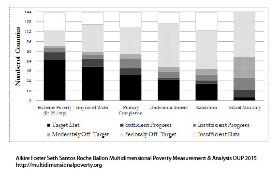 Figure-1.2 Progress in Different MDGs across Countries