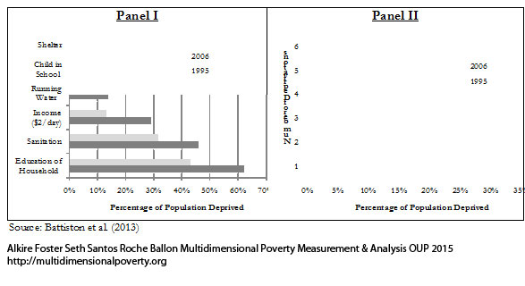 Figure 1.3. The Importance of Understanding Joint Distribution of Deprivations in Brazil