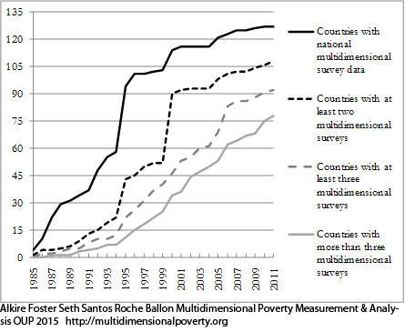 Figure 1.4. Availability of Developing Country Surveys DHS, MICS, LSMS, and CWIQ