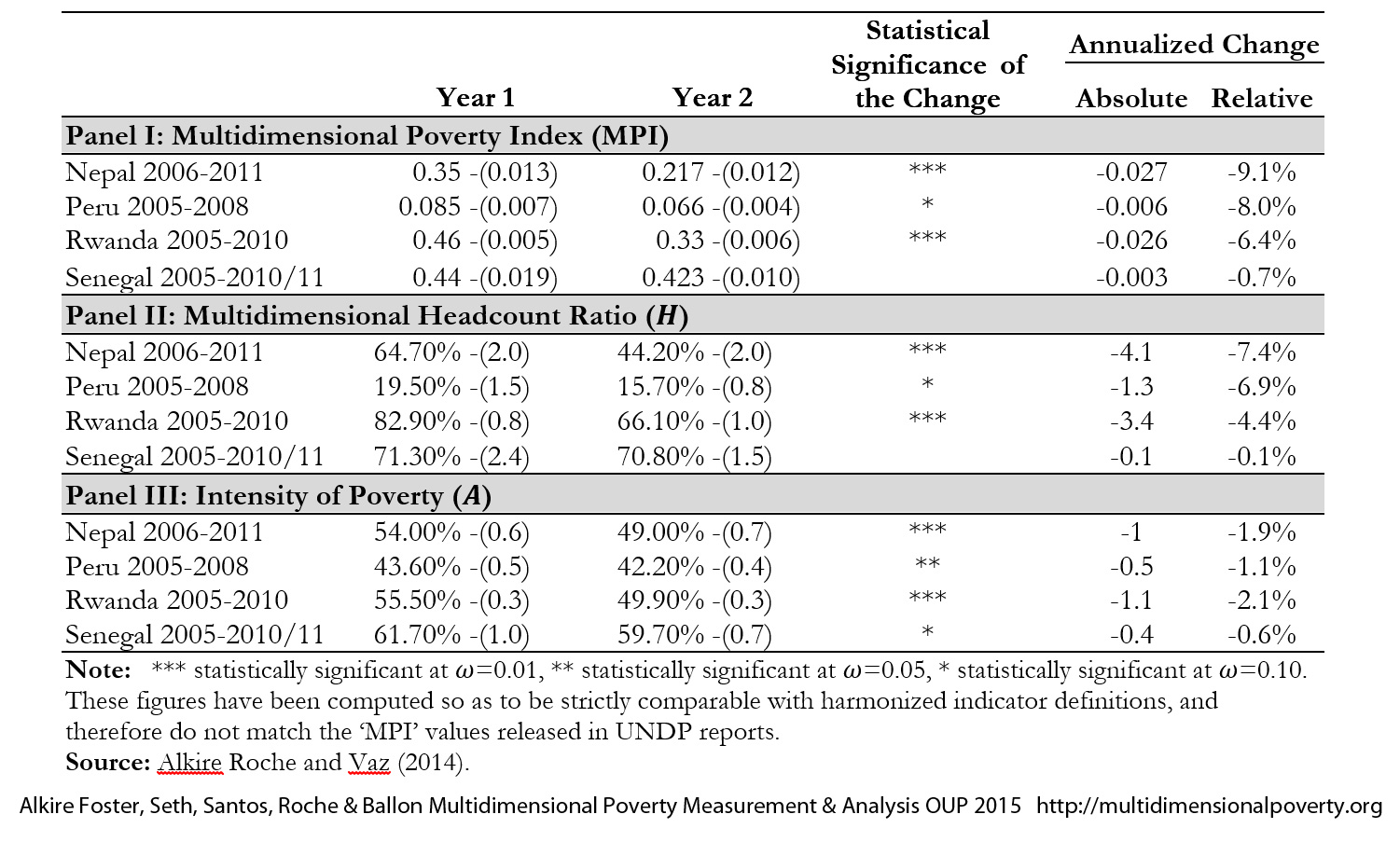 an analysis of poverty This paper analyses urban poverty in ethiopia using two rounds of  this type of  analysis helps to identify why poverty has changed over time and develop an.